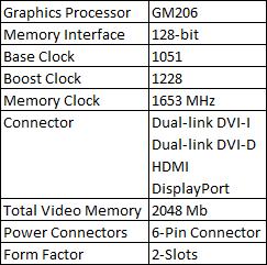 GIGABYTE GeForce GTX 950 OC Edition Review 1