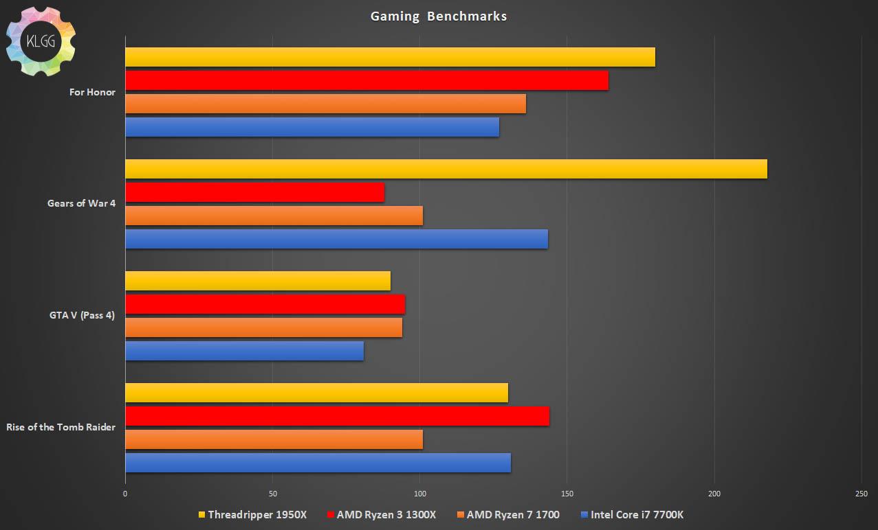 AMD Ryzen Threadripper 1950X Review: A Beast in the multi-threaded department 39