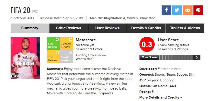 FIFA 20 receives embarrassingly low 0.3/10 User Score on Metacritic 1