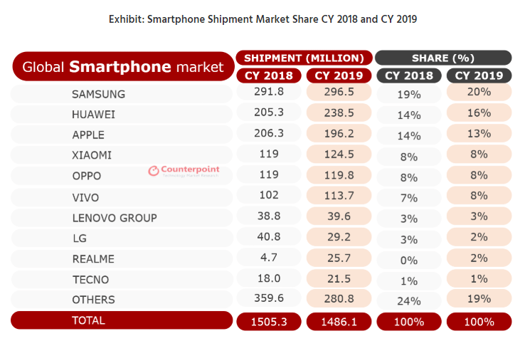 Huawei was 2nd largest phone brand of 2019, beating out Apple 1