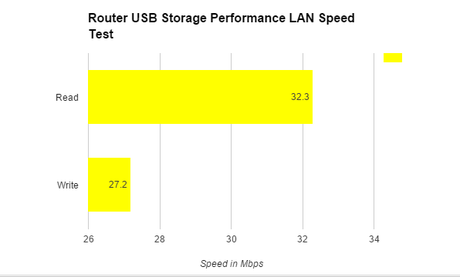 ASUS RT-AC87U Wireless AC2400 Router Review - It's Fast 11